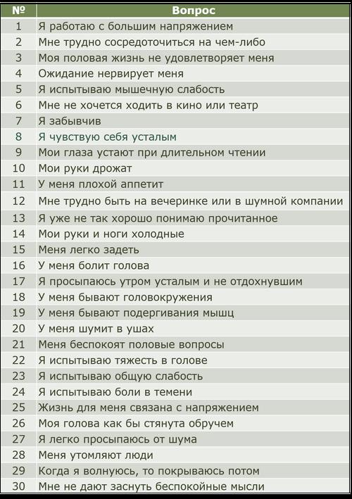 Таблица для диагностики состояния астении